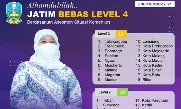 Covid Terus Melandai, Provinsi Jawa Timur Terbebas Dari Level 4